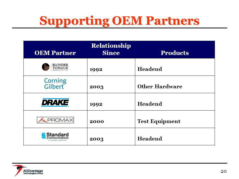 20 Supporting OEM Partners OEM Partner Relationship SinceProducts 1992Headend 2003Other Hardware 1992Headend 2000Test Equipment 2003Headend
