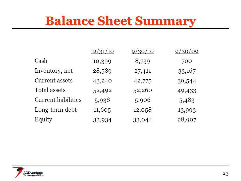 23 Balance Sheet Summary 12/31/109/30/109/30/09 Cash10,3998,739700 Inventory, net28,58927,41133,167 Current assets43,24042,77539,544 Total assets52,49
