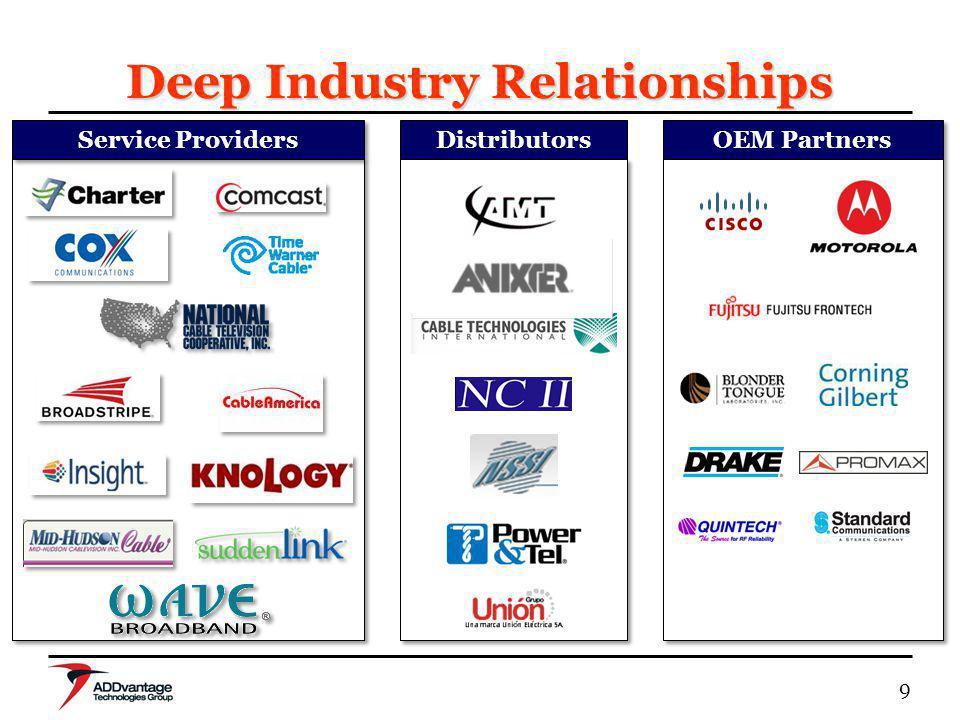 20 Supporting OEM Partners OEM Partner Relationship SinceProducts 1992Headend 2003Other Hardware 1992Headend 2000Test Equipment 2003Headend