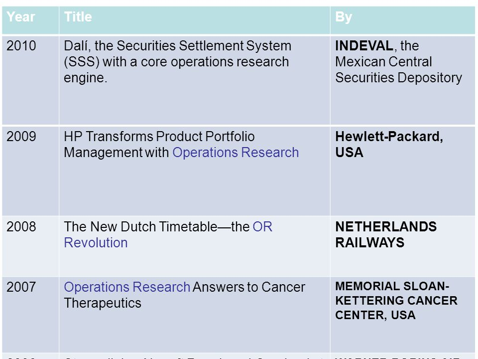 YearTitleBy 2010Dalí, the Securities Settlement System (SSS) with a core operations research engine. INDEVAL, the Mexican Central Securities Depositor