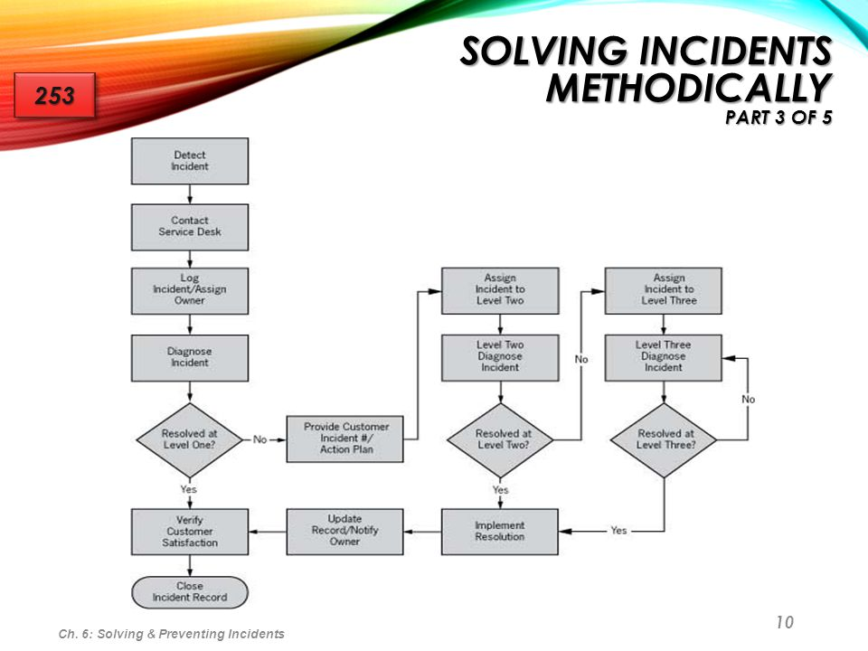 10 Ch. 6: Solving & Preventing Incidents SOLVING INCIDENTS METHODICALLY PART 3 OF 5 253253