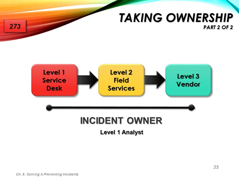 35 Ch. 6: Solving & Preventing Incidents TAKING OWNERSHIP PART 2 OF 2 273273 Level 1 Service Desk Level 2 Field Services Level 3 Vendor INCIDENT OWNER