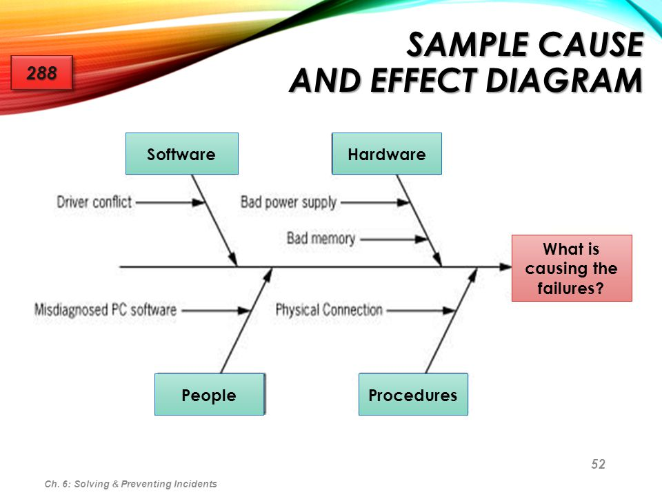 52 SAMPLE CAUSE AND EFFECT DIAGRAM Ch. 6: Solving & Preventing Incidents 288288 SoftwareHardware PeopleProcedures What is causing the failures?