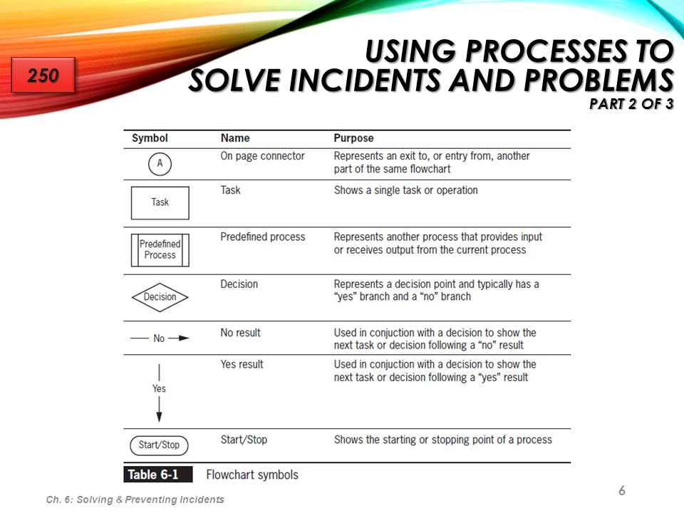6 USING PROCESSES TO SOLVE INCIDENTS AND PROBLEMS PART 2 OF 3 250250