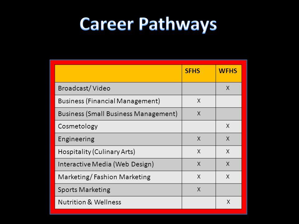 SFHSWFHS Broadcast/ Video X Business (Financial Management) X Business (Small Business Management) X Cosmetology X Engineering X X Hospitality (Culina