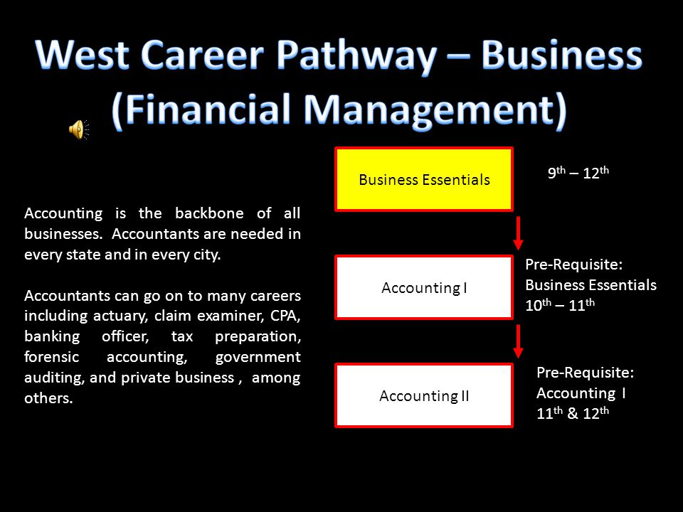 Business Essentials Accounting II Accounting I 9 th – 12 th Pre-Requisite: Business Essentials 10 th – 11 th Pre-Requisite: Accounting I 11 th & 12 th