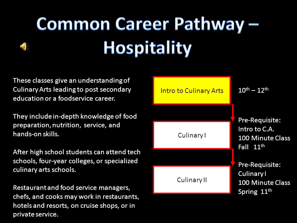 Intro to Culinary Arts Culinary II Culinary I 10 th – 12 th Pre-Requisite: Intro to C.A. 100 Minute Class Fall 11 th Pre-Requisite: Culinary I 100 Min