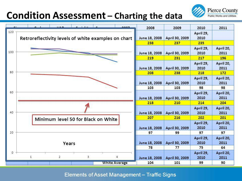 Condition Assessment – Charting the data Elements of Asset Management – Traffic Signs