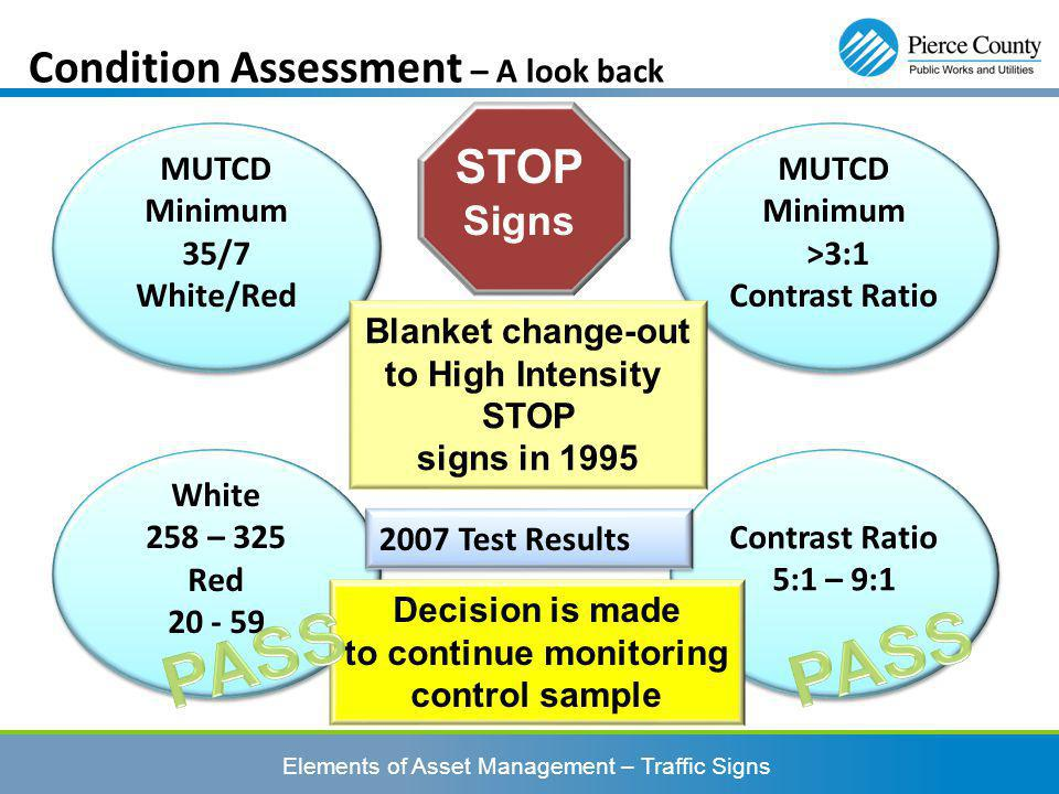 Condition Assessment – A look back STOP Signs MUTCD Minimum >3:1 Contrast Ratio MUTCD Minimum >3:1 Contrast Ratio MUTCD Minimum 35/7 White/Red MUTCD Minimum 35/7 White/Red White 258 – 325 Red 20 - 59 White 258 – 325 Red 20 - 59 Contrast Ratio 5:1 – 9:1 Contrast Ratio 5:1 – 9:1 2007 Test Results Blanket change-out to High Intensity STOP signs in 1995 Decision is made to continue monitoring control sample Elements of Asset Management – Traffic Signs
