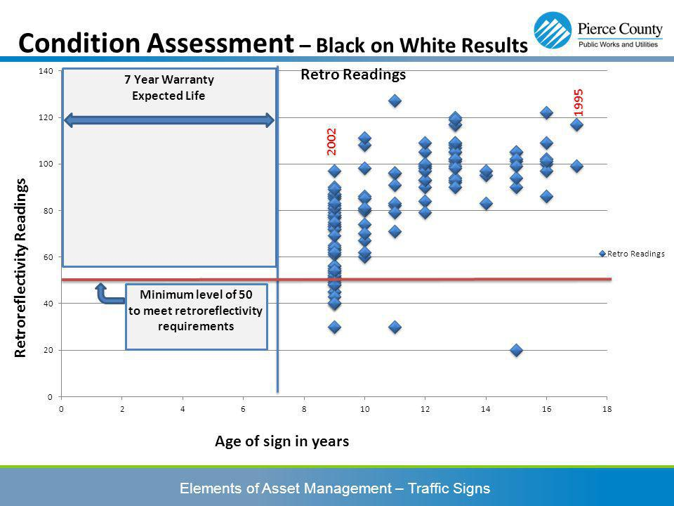 Condition Assessment – Black on White Results Age of sign in years Retroreflectivity Readings