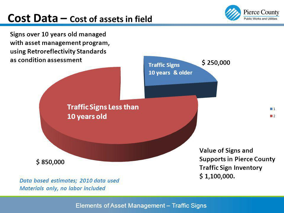 Elements of Asset Management – Traffic Signs Cost Data – Cost of assets in field