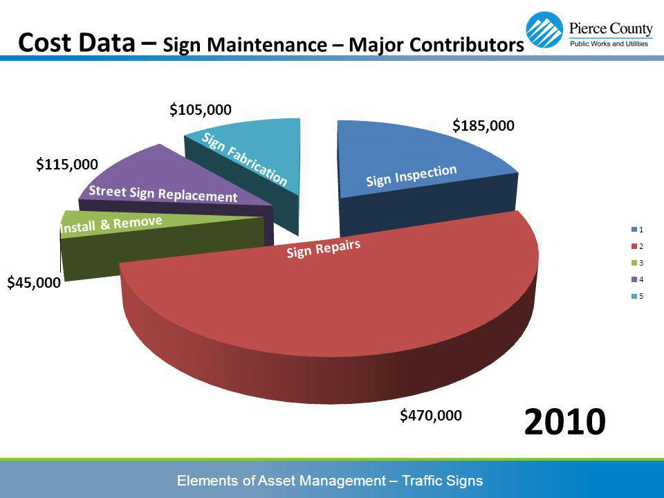 Elements of Asset Management – Traffic Signs Cost Data – Sign Maintenance – Major Contributors