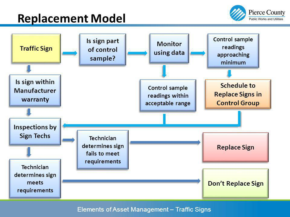 Elements of Asset Management – Traffic Signs Replacement Model Technician determines sign meets requirements Replace Sign Dont Replace Sign Schedule to Replace Signs in Control Group Technician determines sign fails to meet requirements Control sample readings within acceptable range Control sample readings approaching minimum Is sign part of control sample.