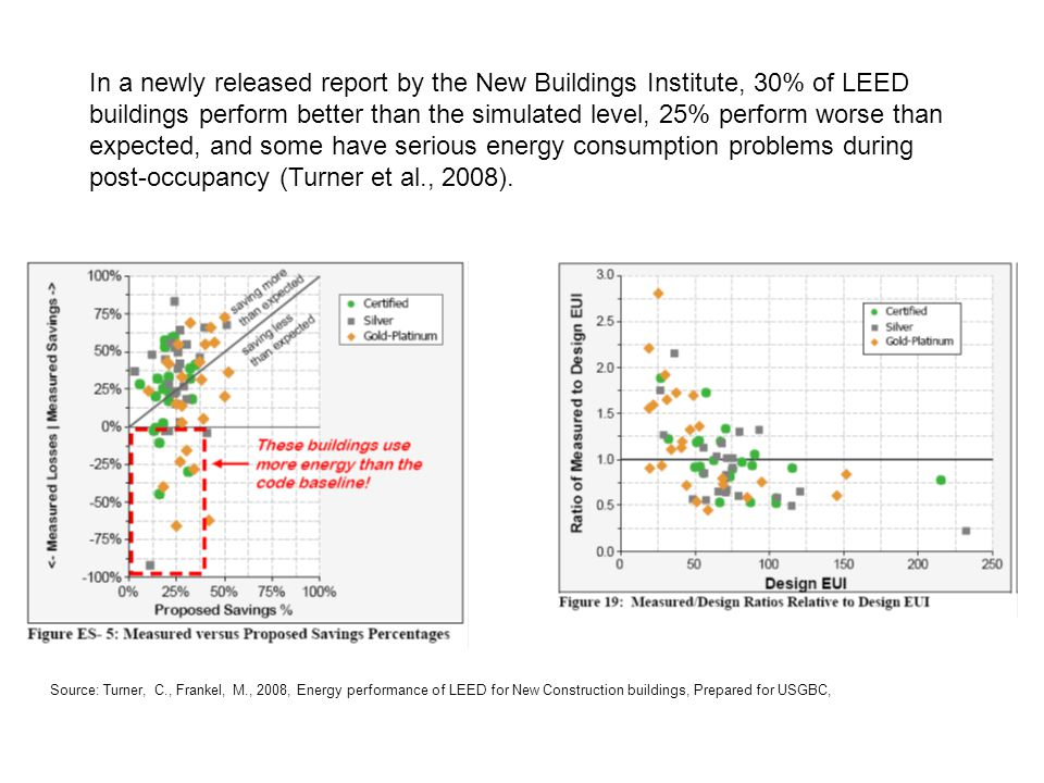 Source: Turner, C., Frankel, M., 2008, Energy performance of LEED for New Construction buildings, Prepared for USGBC, In a newly released report by the New Buildings Institute, 30% of LEED buildings perform better than the simulated level, 25% perform worse than expected, and some have serious energy consumption problems during post-occupancy (Turner et al., 2008).
