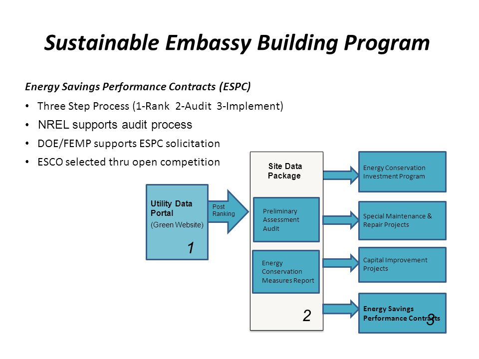 Energy Savings Performance Contracts (ESPC) Three Step Process (1-Rank 2-Audit 3-Implement) NREL supports audit process DOE/FEMP supports ESPC solicit
