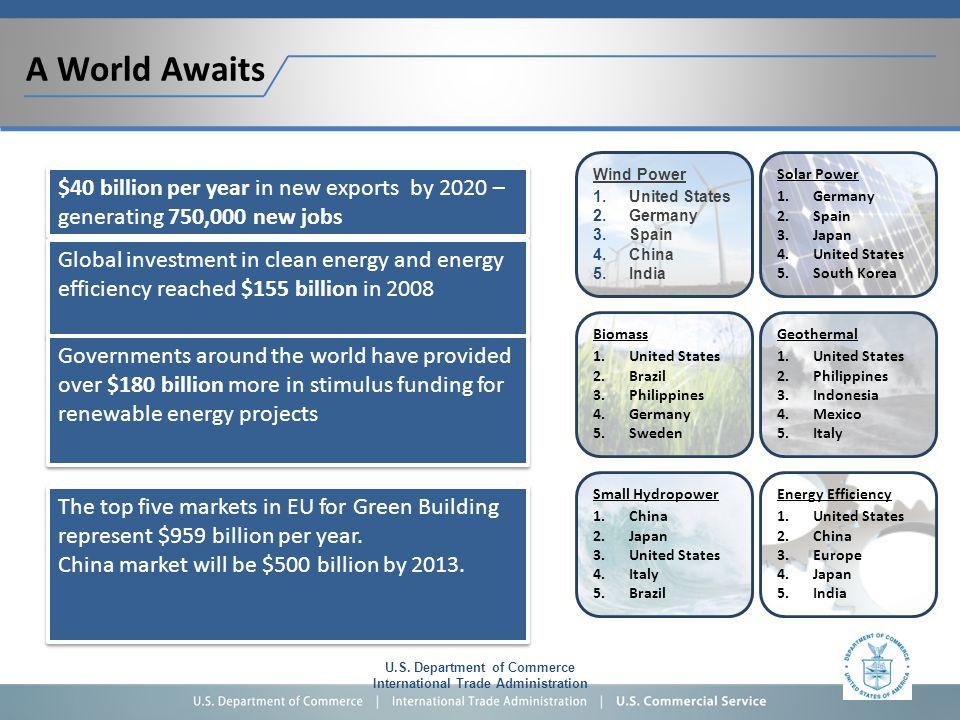 Wind Power 1.United States 2.Germany 3.Spain 4.China 5.India U.S.