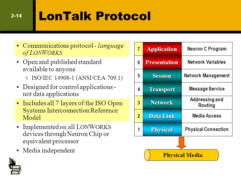 2-14 LonTalk Protocol Communications protocol - language of L ON W ORKS Open and published standard available to anyone ISO/IEC 14908-1 (ANSI/CEA 709.
