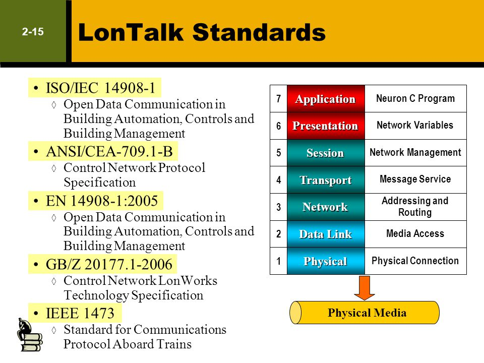 2-15 LonTalk Standards ISO/IEC 14908-1 Open Data Communication in Building Automation, Controls and Building Management ANSI/CEA-709.1-B Control Netwo