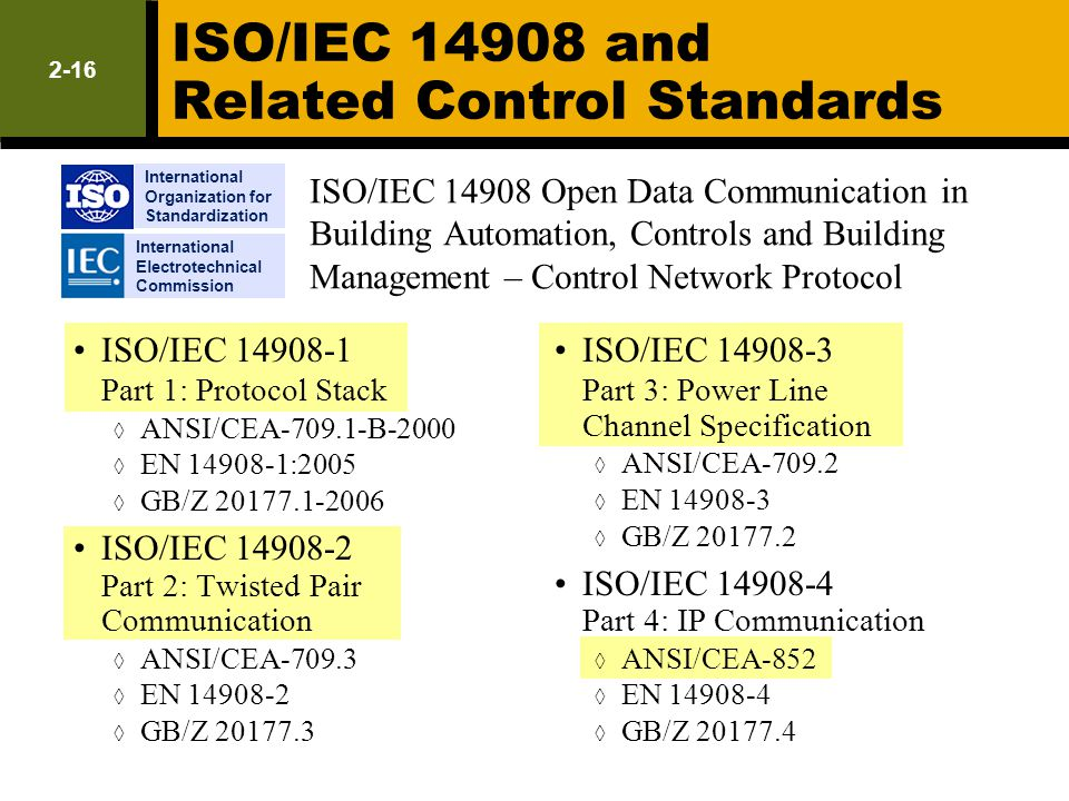 ISO/IEC 14908 and Related Control Standards International Electrotechnical Commission International Organization for Standardization ISO/IEC 14908-1 P