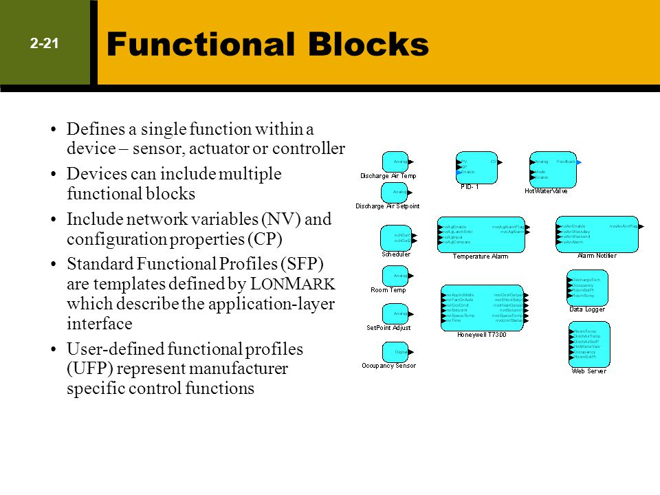 2-21 Functional Blocks Defines a single function within a device – sensor, actuator or controller Devices can include multiple functional blocks Inclu