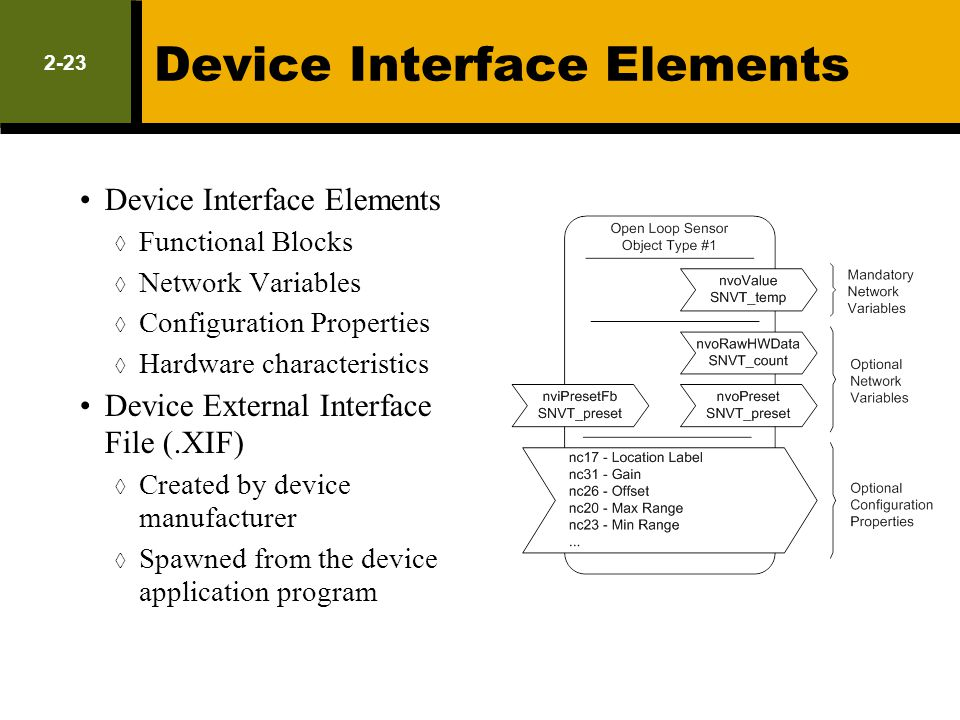 Device Interface Elements Functional Blocks Network Variables Configuration Properties Hardware characteristics Device External Interface File (.XIF)
