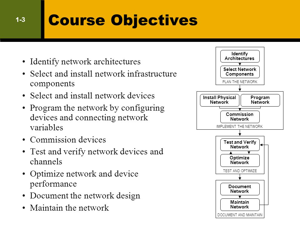 1-3 Course Objectives Identify network architectures Select and install network infrastructure components Select and install network devices Program t
