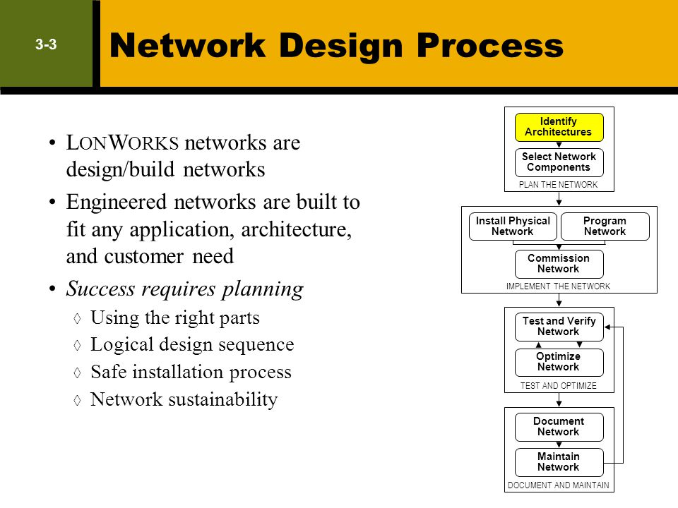 3-3 Network Design Process L ON W ORKS networks are design/build networks Engineered networks are built to fit any application, architecture, and cust