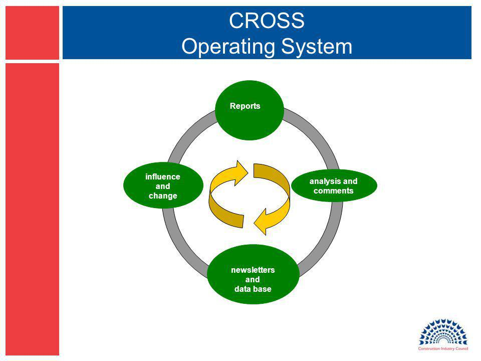 CROSS Operating System analysis and comments Reports newsletters and data base influence and change