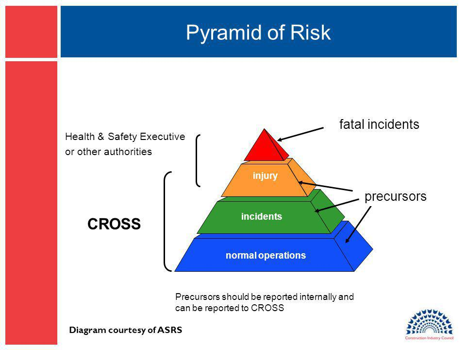 Pyramid of Risk normal operations incidents injury fatal incidents precursors Diagram courtesy of ASRS Health & Safety Executive or other authorities