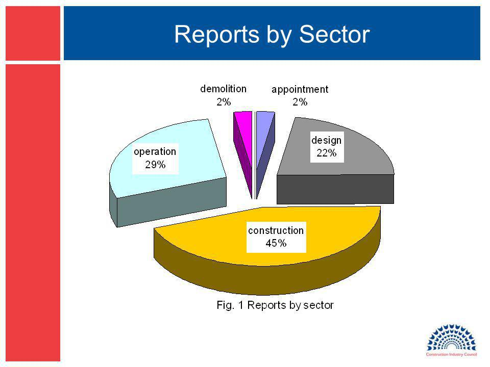 Reports by Sector