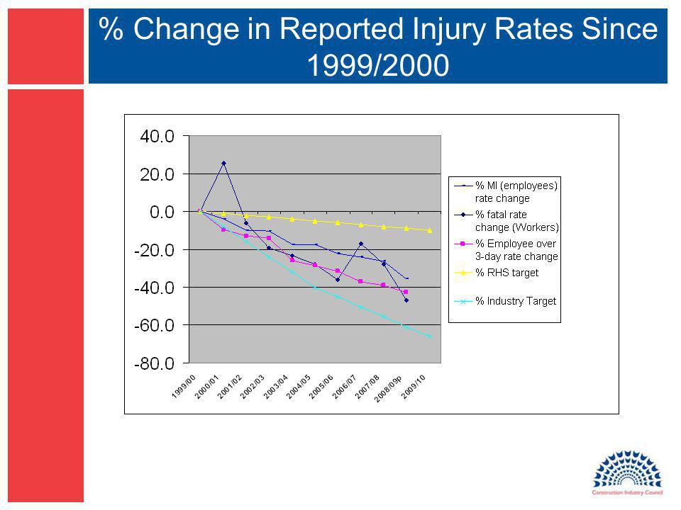 % Change in Reported Injury Rates Since 1999/2000