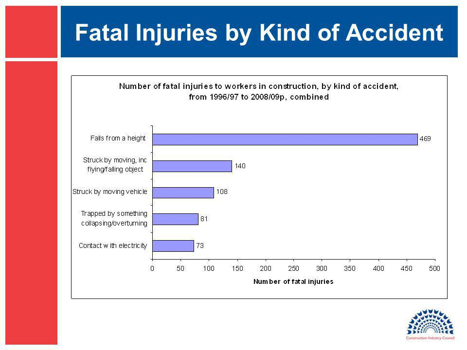 Fatal Injuries by Kind of Accident