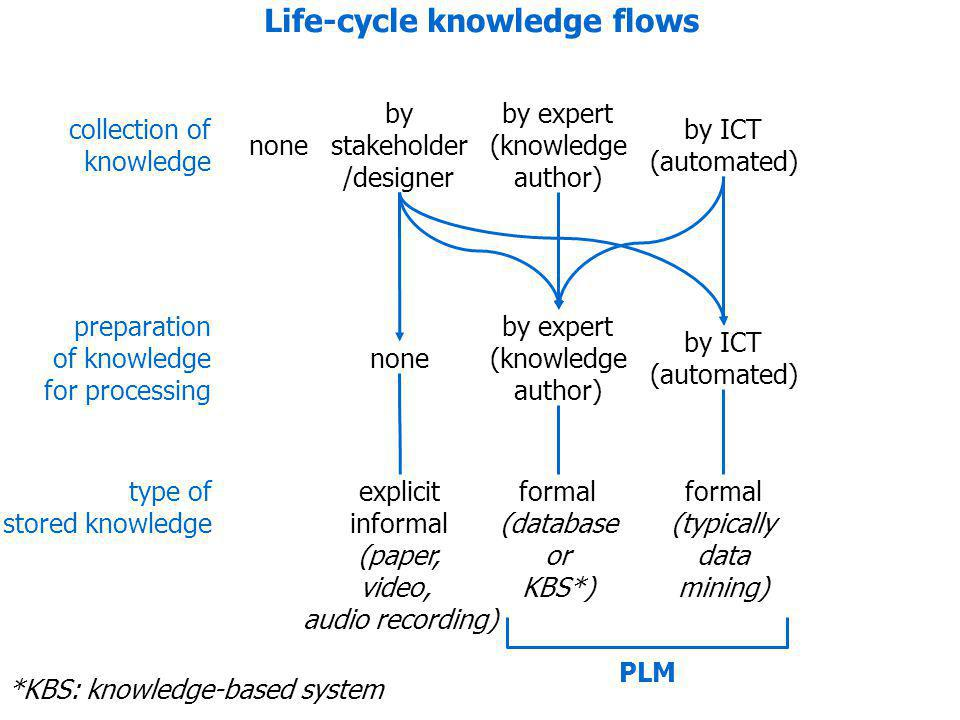 Life-cycle knowledge flows collection of knowledge none by expert (knowledge author) *KBS: knowledge-based system by ICT (automated) preparation of knowledge for processing formal (database or KBS*) formal (typically data mining) none by stakeholder /designer by expert (knowledge author) by ICT (automated) explicit informal (paper, video, audio recording) type of stored knowledge PLM