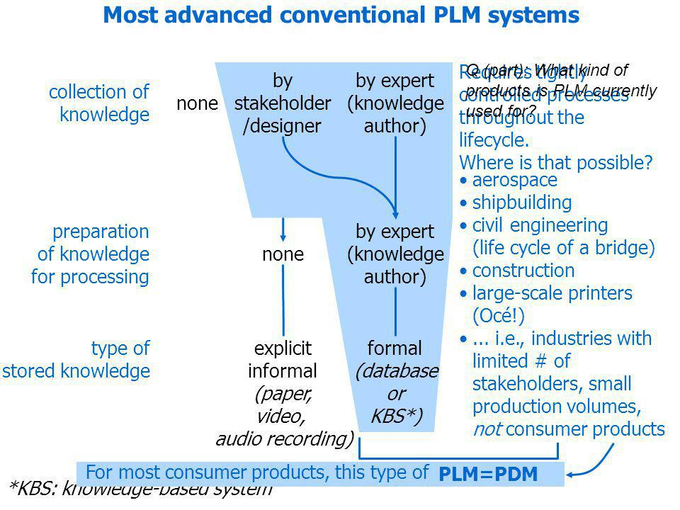 =PDM Most advanced conventional PLM systems none *KBS: knowledge-based system by ICT (automated) formal (typically data mining) none by ICT (automated