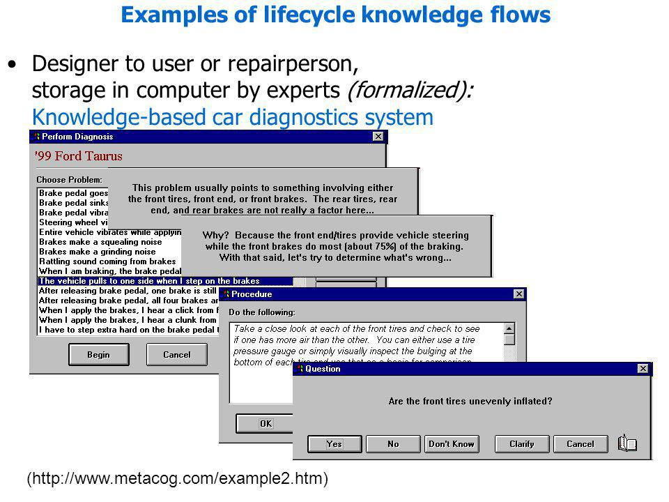 Examples of lifecycle knowledge flows Designer to user or repairperson, storage in computer by experts (formalized): Knowledge-based car diagnostics s
