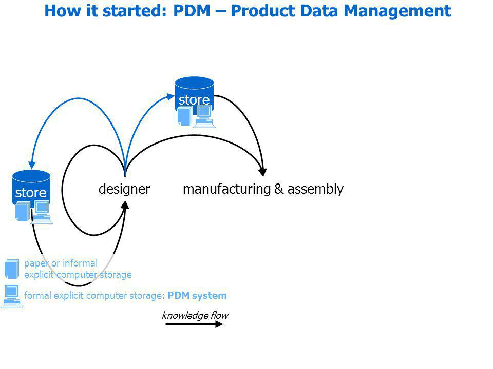 formal explicit computer storage: PDM system designermanufacturing & assembly store knowledge flow How it started: PDM – Product Data Management paper