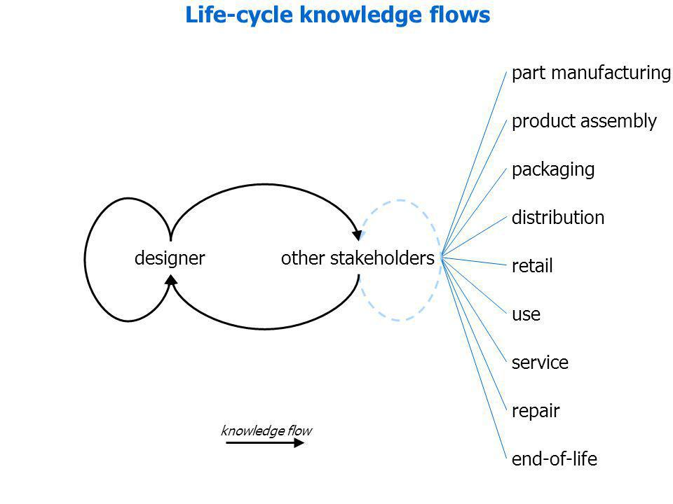 part manufacturing product assembly packaging distribution retail use service repair end-of-life designerother stakeholders knowledge flow Life-cycle