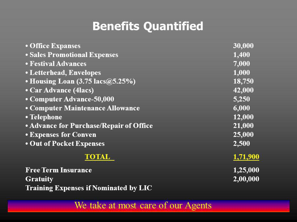 Benefits Quantified Office Expanses30,000 Sales Promotional Expenses1,400 Festival Advances7,000 Letterhead, Envelopes1,000 Housing Loan (3.75 lacs@5.25%)18,750 Car Advance (4lacs)42,000 Computer Advance-50,0005,250 Computer Maintenance Allowance6,000 Telephone12,000 Advance for Purchase/Repair of Office21,000 Expenses for Conven25,000 Out of Pocket Expenses2,500 TOTAL1,71,900 Free Term Insurance1,25,000 Gratuity2,00,000 Training Expenses if Nominated by LIC We take at most care of our Agents
