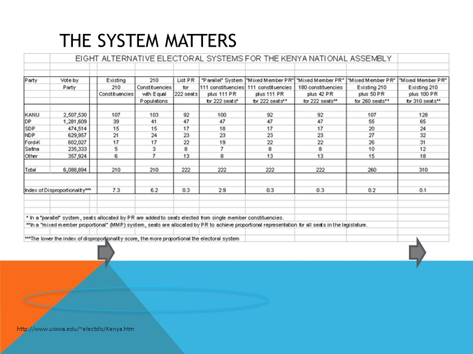 THE SYSTEM MATTERS http://www.uiowa.edu/~electdis/Kenya.htm