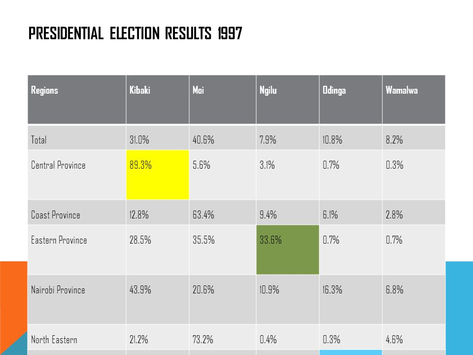 PRESIDENTIAL ELECTION RESULTS 1997 RegionsKibakiMoiNgiluOdingaWamalwa Total31.0%40.6%7.9%10.8%8.2% Central Province89.3%5.6%3.1%0.7%0.3% Coast Province12.8%63.4%9.4%6.1%2.8% Eastern Province28.5%35.5%33.6%0.7% Nairobi Province43.9%20.6%10.9%16.3%6.8% North Eastern21.2%73.2%0.4%0.3%4.6% Nyanza15.1%23.6%1.7%56.8%1.6% Rift Valley Province20.9%69.5%07%2.2%6.2% Western Province1.4%44.9%0.5%1.9%48.2%