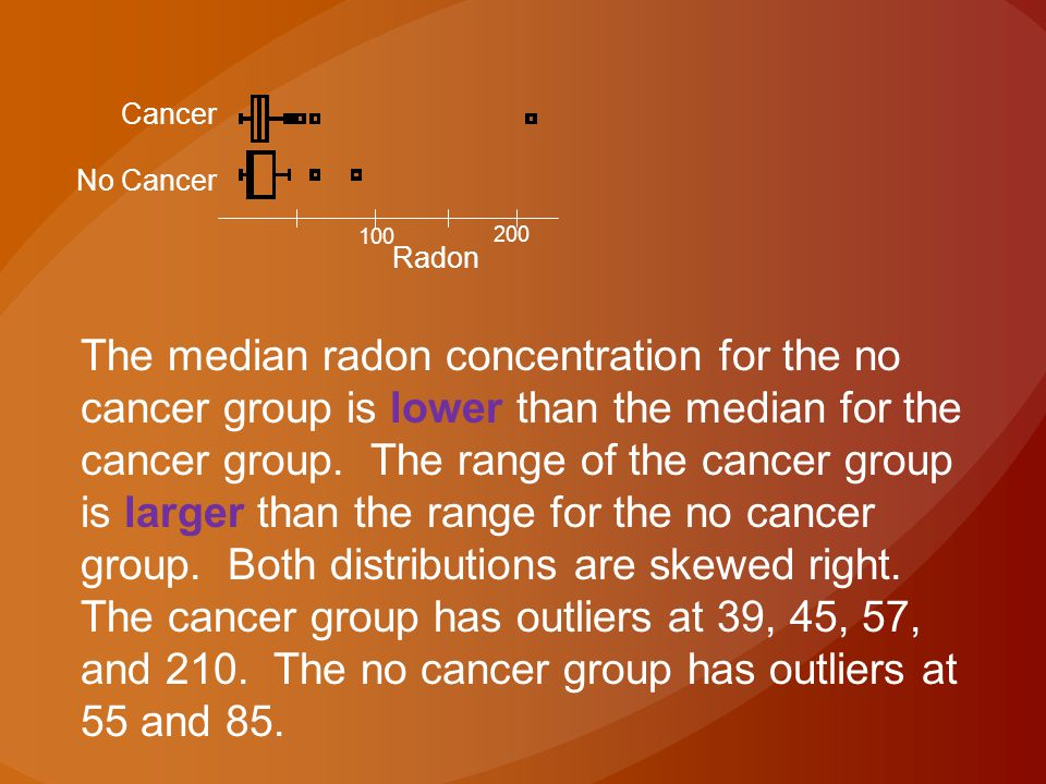 Cancer No Cancer 100 200 Radon The median radon concentration for the no cancer group is lower than the median for the cancer group. The range of the