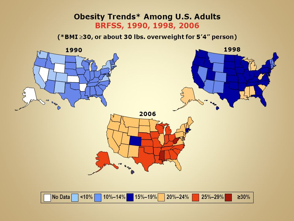 1998 Obesity Trends* Among U.S. Adults BRFSS, 1990, 1998, 2006 (*BMI 30, or about 30 lbs.