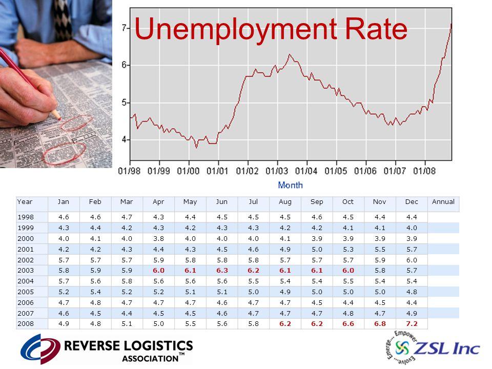 Unemployment Rate YearJanFebMarAprMayJunJulAugSepOctNovDecAnnual 19984.6 4.74.34.44.5 4.64.54.4 19994.34.44.24.34.24.3 4.2 4.1 4.0 20004.04.14.03.84.0