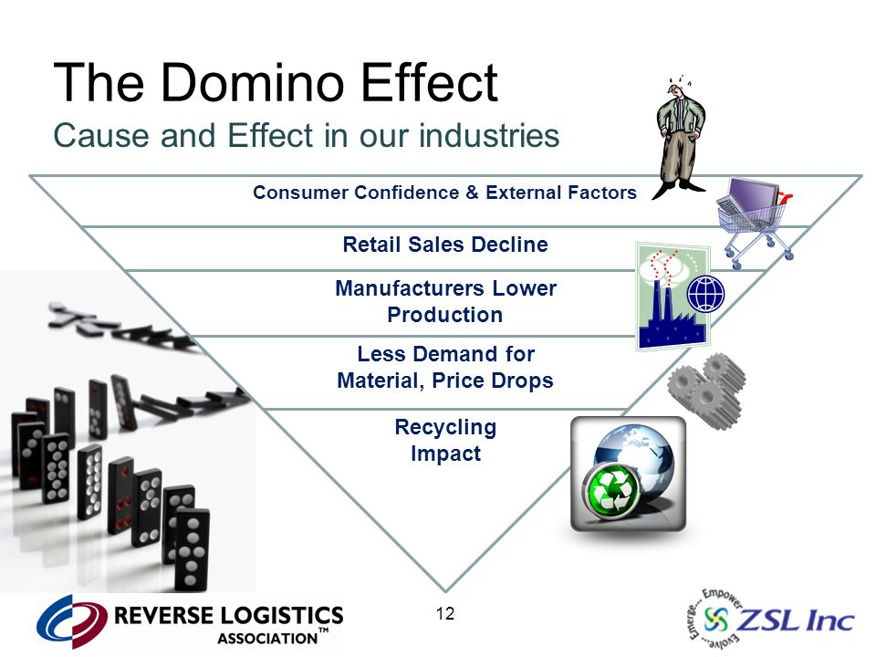 12 The Domino Effect Cause and Effect in our industries Consumer Confidence & External Factors Retail Sales Decline Manufacturers Lower Production Les