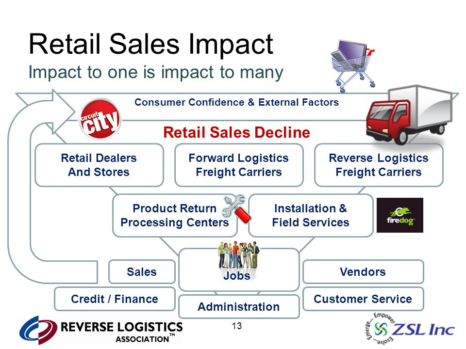 13 Retail Sales Impact Impact to one is impact to many Consumer Confidence & External Factors Retail Sales Decline Retail Dealers And Stores Forward L