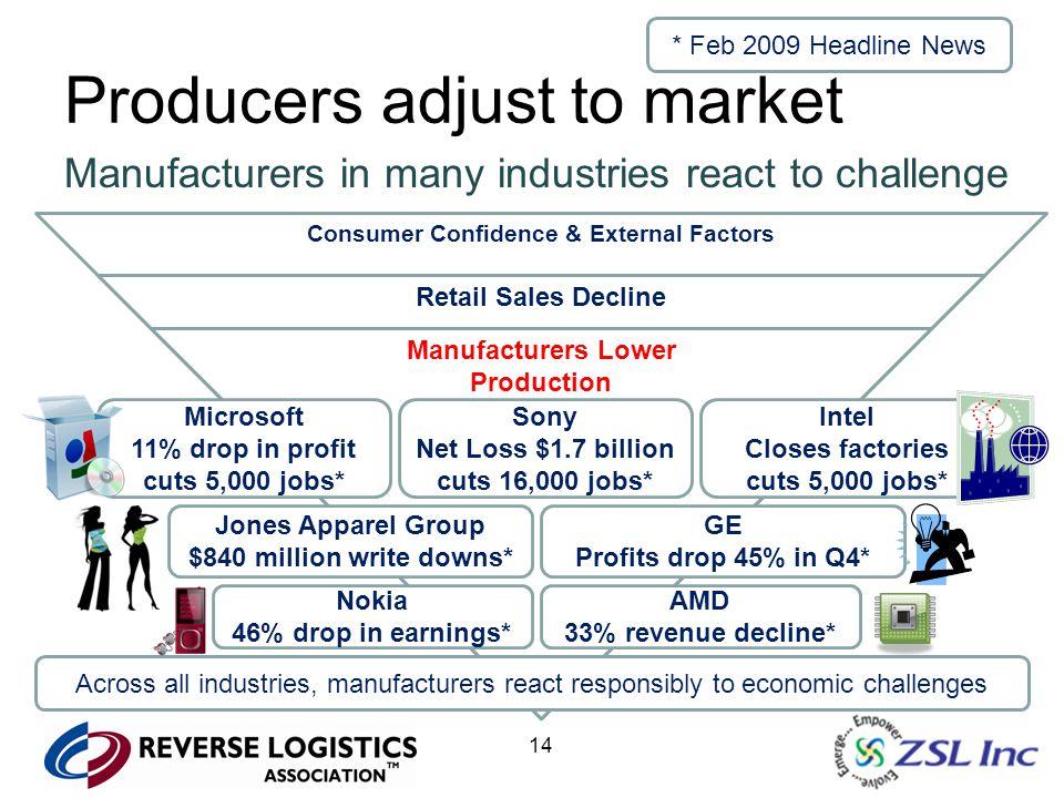 14 Producers adjust to market Consumer Confidence & External Factors Retail Sales Decline Manufacturers Lower Production Microsoft 11% drop in profit