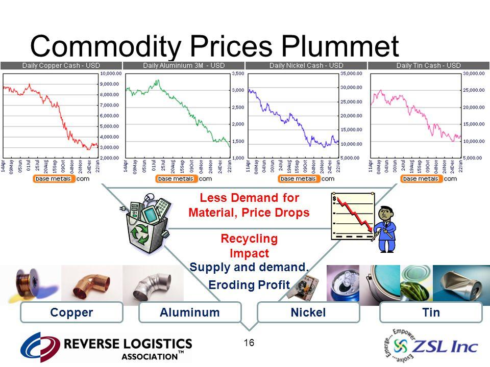 16 Commodity Prices Plummet Consumer Confidence & External Factors Retail Sales Decline Manufacturers Lower Production Less Demand for Material, Price