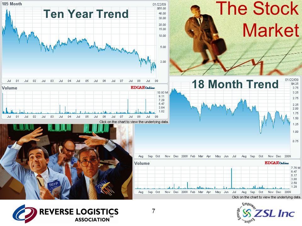 7 The Stock Market 18 Month Trend Ten Year Trend