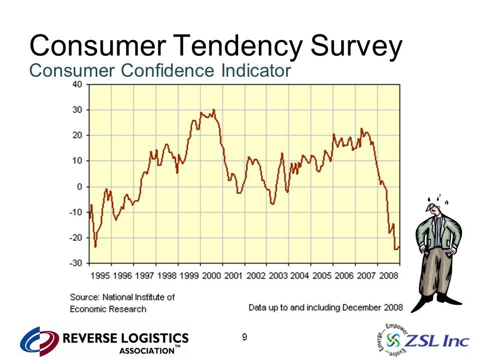 9 Consumer Tendency Survey Consumer Confidence Indicator