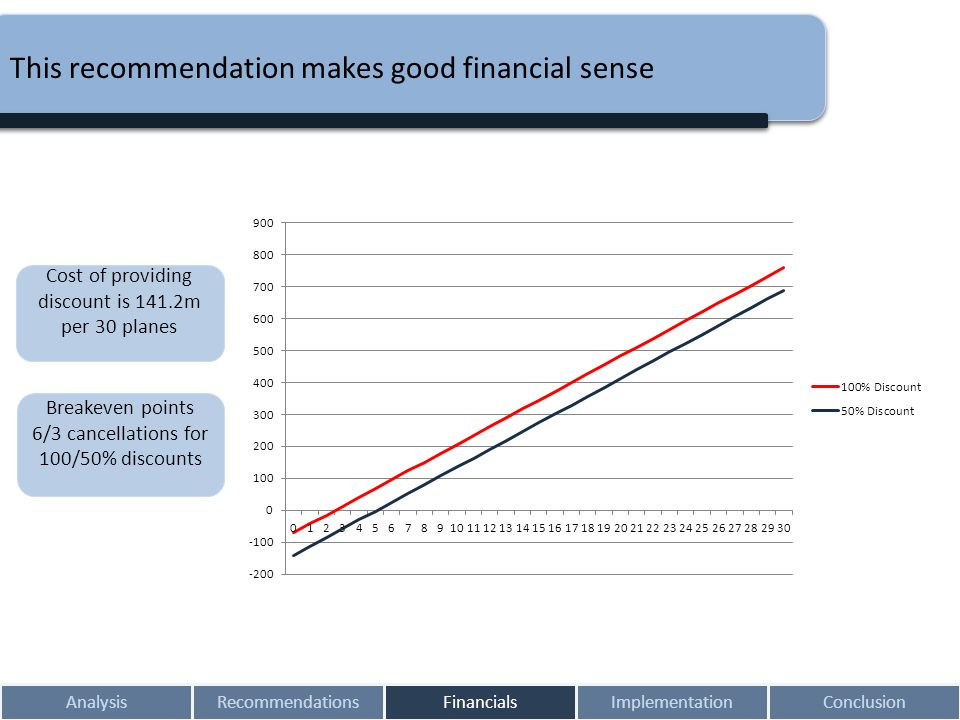 AnalysisRecommendationsFinancialsImplementationConclusion This recommendation makes good financial sense Cost of providing discount is 141.2m per 30 p